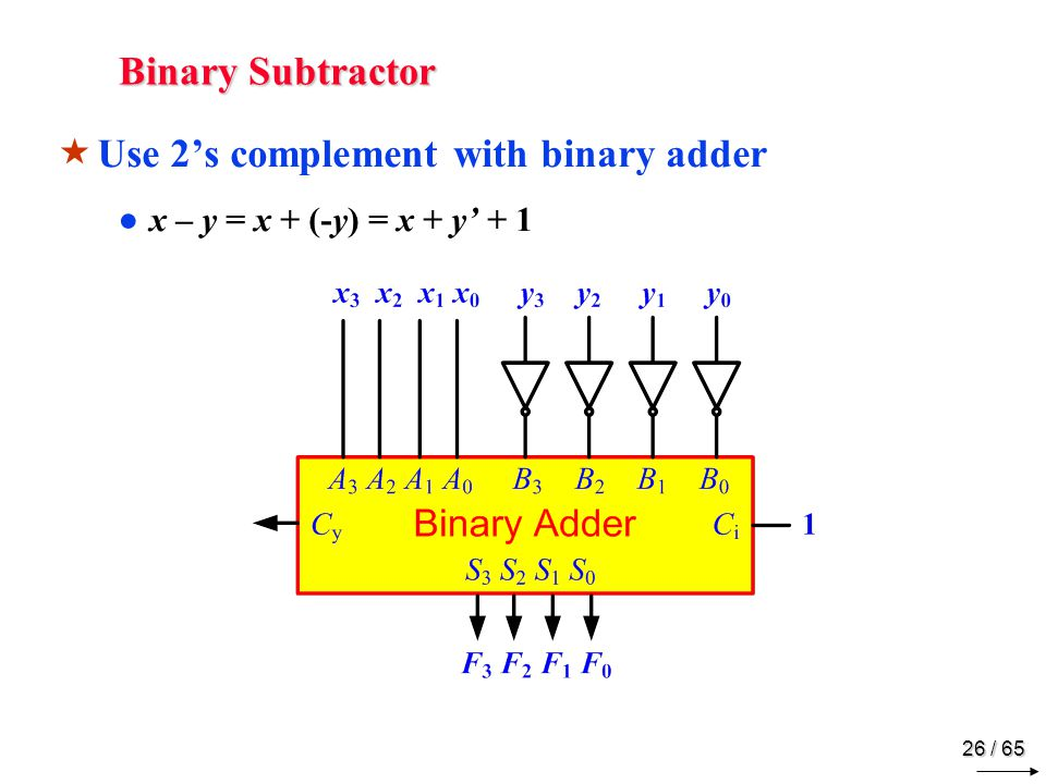 26 / 65 Binary Subtractor  Use 2's complement with binary adder ●x – y = x + (-y) = x + y' + 1