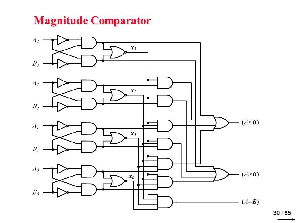 30 / 65 Magnitude Comparator