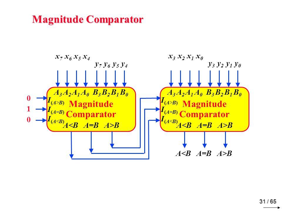 31 / 65 Magnitude Comparator A 3 A 2 A 1 A 0 B 3 B 2 B 1 B 0 A B I (A>B) I (A=B) I (A<B) x 3 x 2 x 1 x 0 y 3 y 2 y 1 y 0 x 7 x 6 x 5 x 4 y 7 y 6 y 5 y 4 A B Magnitude Comparator A 3 A 2 A 1 A 0 B 3 B 2 B 1 B 0 A B I (A>B) I (A=B) I (A<B) 010010
