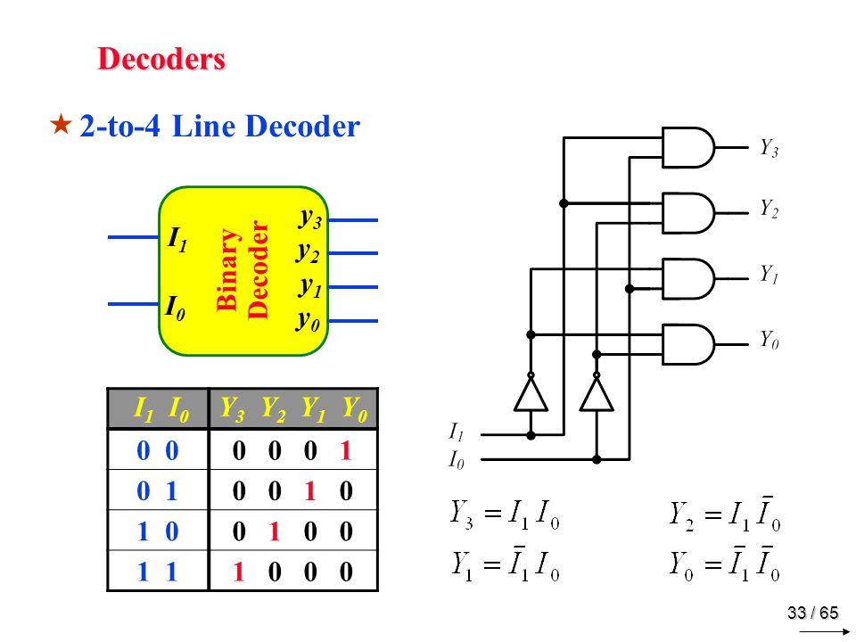33 / 65 Decoders  2-to-4 Line Decoder I 1 I 0 Y 3 Y 2 Y 1 Y 0 0 0 0 0 1 0 10 0 1 0 1 00 1 0 0 1 1 0 0 0 Binary Decoder I1I0 I1I0 y3y2 y1y0 y3y2 y1y0