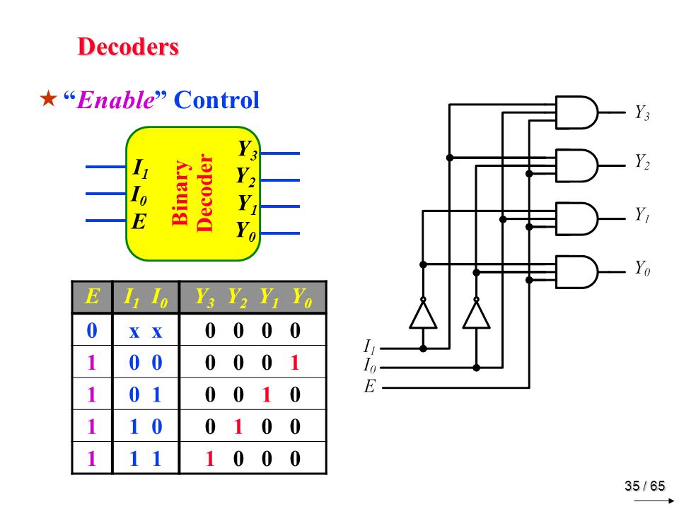 35 / 65 Decoders  Enable Control Binary Decoder I1I0E I1I0E Y3Y2 Y1Y0 Y3Y2 Y1Y0 EI 1 I 0 Y 3 Y 2 Y 1 Y 0 0x 0 0 10 0 0 0 1 10 10 0 1 0 11 00 1 0 0 11 1 0 0 0