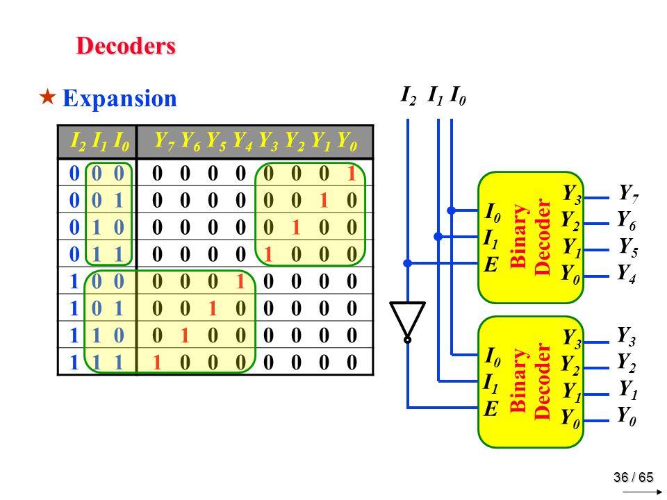 36 / 65 Decoders  Expansion I 2 I 1 I 0 Y 7 Y 6 Y 5 Y 4 Y 3 Y 2 Y 1 Y 0 0 0 00 0 0 0 0 0 0 1 0 0 10 0 0 0 0 0 1 0 0 1 00 0 0 0 0 1 0 0 0 1 10 0 0 0 1 0 0 0 1 0 00 0 0 1 0 0 0 0 1 0 10 0 1 0 0 0 0 0 1 1 00 1 0 0 0 0 0 0 1 1 11 0 0 0 0 0 0 0 I 2 I 1 I 0 Binary Decoder I0I1E I0I1E Y3Y2 Y1Y0 Y3Y2 Y1Y0 Y7Y6 Y5Y4Y3Y2 Y1Y0 Y7Y6 Y5Y4Y3Y2 Y1Y0 I0I1E I0I1E Y3Y2 Y1Y0 Y3Y2 Y1Y0