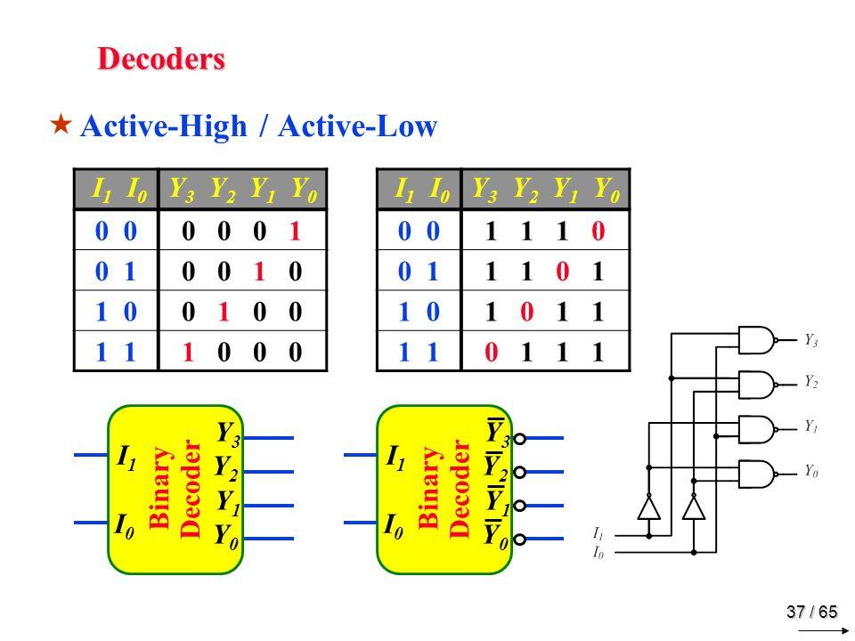 37 / 65 Decoders  Active-High / Active-Low I 1 I 0 Y 3 Y 2 Y 1 Y 0 0 0 0 0 1 0 10 0 1 0 1 00 1 0 0 1 1 0 0 0 I 1 I 0 Y 3 Y 2 Y 1 Y 0 0 1 1 1 0 0 11 1 0 1 1 01 0 1 1 1 0 1 1 1 Binary Decoder I1I0 I1I0 Y3Y2 Y1Y0 Y3Y2 Y1Y0 I1I0 I1I0 Y3Y2 Y1Y0 Y3Y2 Y1Y0