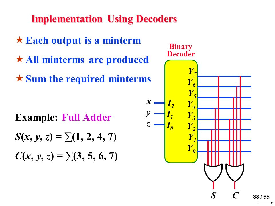 38 / 65 Implementation Using Decoders  Each output is a minterm  All minterms are produced  Sum the required minterms Example: Full Adder S(x, y, z) = ∑(1, 2, 4, 7) C(x, y, z) = ∑(3, 5, 6, 7) I2I1I0 I2I1I0 Y7Y6 Y5Y4Y3Y2 Y1Y0 Y7Y6 Y5Y4Y3Y2 Y1Y0 Binary Decoder xyz xyz S C