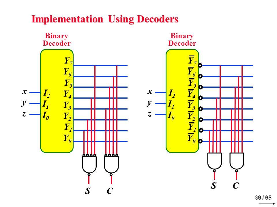 39 / 65 Implementation Using Decoders I2I1I0 I2I1I0 Y7Y6 Y5Y4Y3Y2 Y1Y0 Y7Y6 Y5Y4Y3Y2 Y1Y0 Binary Decoder xyz xyz S C I2I1I0 I2I1I0 Y7Y6 Y5Y4Y3Y2 Y1Y0 Y7Y6 Y5Y4Y3Y2 Y1Y0 Binary Decoder xyz xyz S C