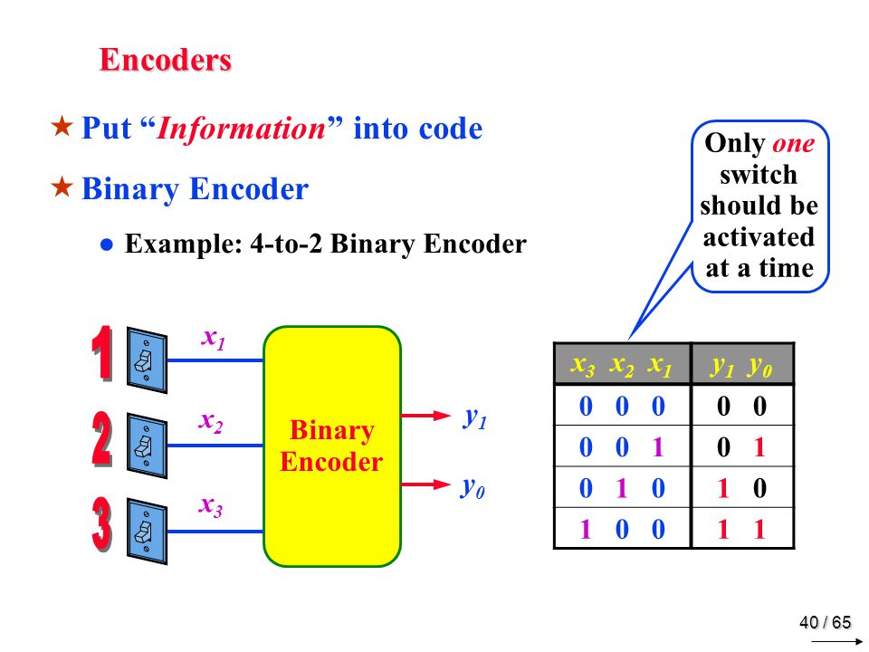 40 / 65 Encoders  Put Information into code  Binary Encoder ●Example: 4-to-2 Binary Encoder x 3 x 2 x 1 y 1 y 0 0 0 00 0 0 10 1 0 1 01 0 1 0 01 Binary Encoder y1y0 y1y0 x1x2x3 x1x2x3 Only one switch should be activated at a time