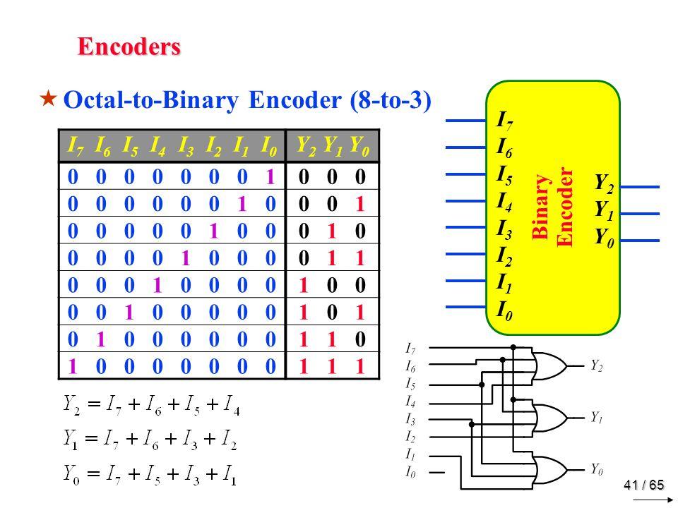 41 / 65 Encoders  Octal-to-Binary Encoder (8-to-3) I 7 I 6 I 5 I 4 I 3 I 2 I 1 I 0 Y 2 Y 1 Y 0 0 0 0 0 0 0 0 10 0 0 0 0 0 0 0 0 1 00 0 1 0 0 0 0 0 1 0 00 1 0 0 0 0 0 1 0 0 00 1 1 0 0 0 1 0 0 0 01 0 0 0 0 1 0 0 0 0 01 0 1 0 1 0 0 0 0 0 01 1 0 1 0 0 0 0 0 0 01 1 1 Binary Encoder Y2Y1Y0Y2Y1Y0 I7I6 I5I4I3I2 I1I0 I7I6 I5I4I3I2 I1I0