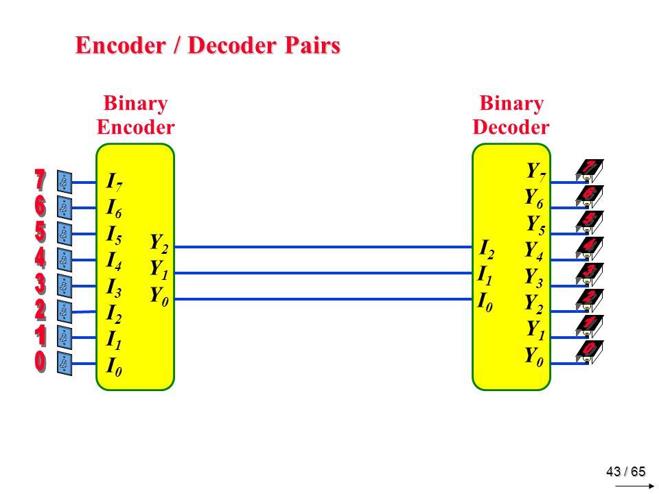 43 / 65 Encoder / Decoder Pairs Y2Y1Y0Y2Y1Y0 I7I6 I5I4I3I2 I1I0 I7I6 I5I4I3I2 I1I0 I2I1I0 I2I1I0 Y7Y6 Y5Y4Y3Y2 Y1Y0 Y7Y6 Y5Y4Y3Y2 Y1Y0 Binary Encoder Binary Decoder