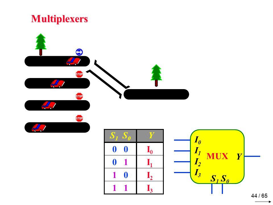 44 / 65 Multiplexers MUX Y I0I1 I2I3I0I1 I2I3 S 1 S 0 Y 0 I0I0 0 1I1I1 1 0I2I2 1 I3I3