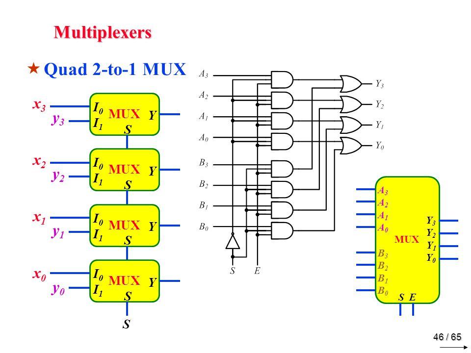 46 / 65 Multiplexers  Quad 2-to-1 MUX MUX Y I0I1I0I1 S Y I0I1I0I1 S Y I0I1I0I1 S Y I0I1I0I1 S x3x2x1x0 x3x2x1x0 y3y2y1y0 y3y2y1y0 S A3A2 A1A0A3A2 A1A0 S E Y3Y2 Y1Y0Y3Y2 Y1Y0 B3B2 B1B0B3B2 B1B0