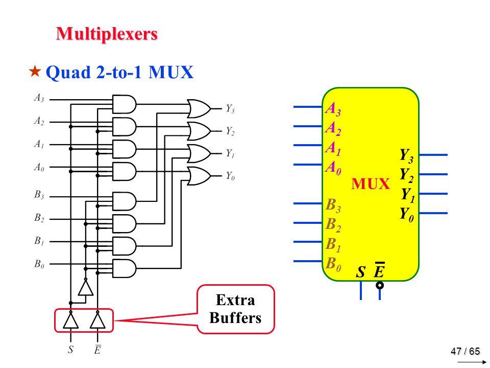 47 / 65 Multiplexers  Quad 2-to-1 MUX MUX A3A2 A1A0A3A2 A1A0 S E Y3Y2 Y1Y0Y3Y2 Y1Y0 B3B2 B1B0B3B2 B1B0 Extra Buffers