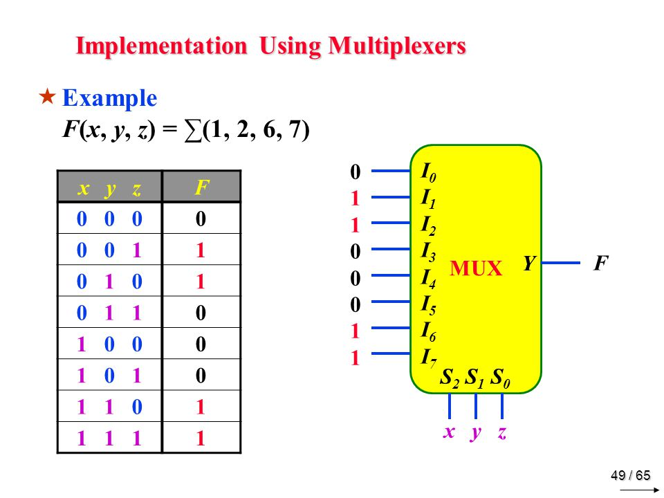 49 / 65 Implementation Using Multiplexers x y zF 0 0 00 0 0 11 0 1 01 0 1 10 1 0 00 1 0 10 1 1 01 1 1 11  Example F(x, y, z) = ∑(1, 2, 6, 7) MUX Y I0I1 I2I3I4I5 I6I7I0I1 I2I3I4I5 I6I7 S 2 S 1 S 0 x y z 0110001101100011 F