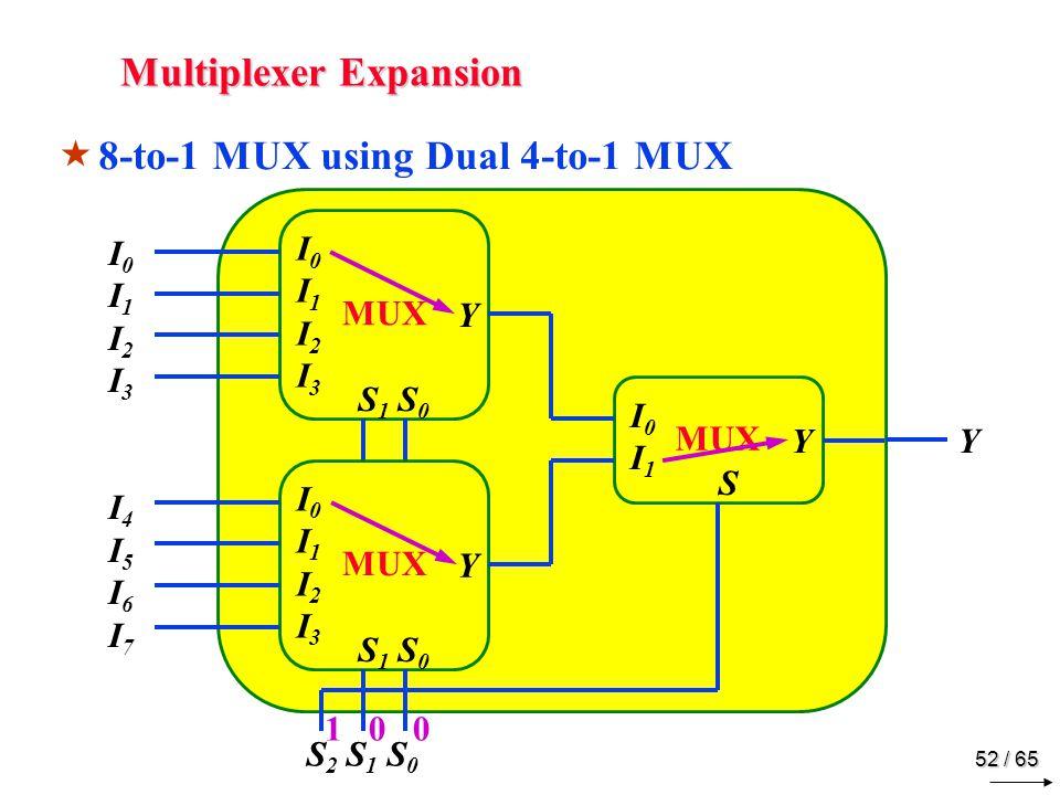 52 / 65 Y I0I1 I2I3I4I5 I6I7I0I1 I2I3I4I5 I6I7 S 2 S 1 S 0 Multiplexer Expansion  8-to-1 MUX using Dual 4-to-1 MUX MUX Y I0I1 I2I3I0I1 I2I3 S 1 S 0 MUX Y I0I1 I2I3I0I1 I2I3 S 1 S 0 MUX Y I0I1I0I1 S 0 1