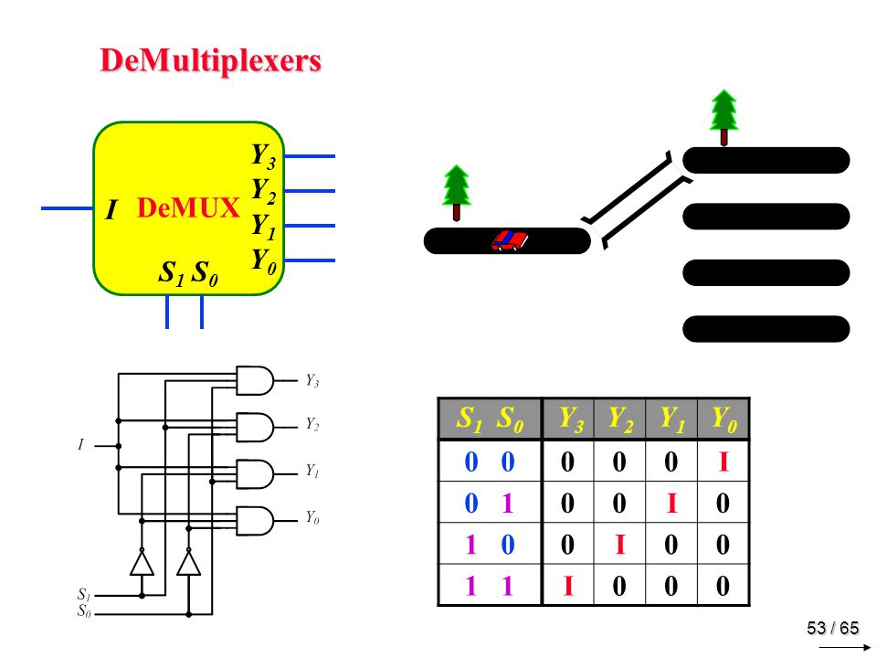 53 / 65 DeMultiplexers DeMUX I Y3Y2Y1Y0Y3Y2Y1Y0 S 1 S 0 Y 3 Y2Y2 Y1Y1 Y0Y0 0 000I 0 100I0 1 00I00 1 I000