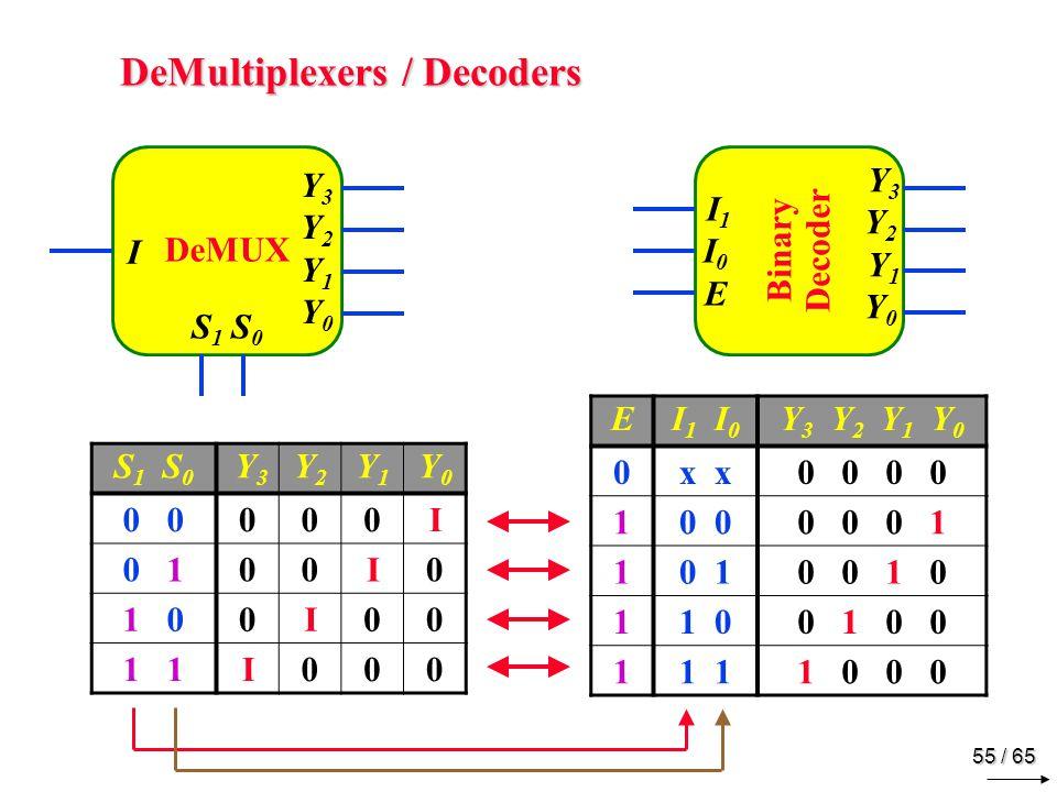 55 / 65 DeMultiplexers / Decoders Binary Decoder I1I0E I1I0E Y3Y2 Y1Y0 Y3Y2 Y1Y0 EI 1 I 0 Y 3 Y 2 Y 1 Y 0 0x 0 0 10 0 0 0 1 10 10 0 1 0 11 00 1 0 0 11 1 0 0 0 DeMUX I Y3Y2Y1Y0Y3Y2Y1Y0 S 1 S 0 Y 3 Y2Y2 Y1Y1 Y0Y0 0 000I 0 100I0 1 00I00 1 I000