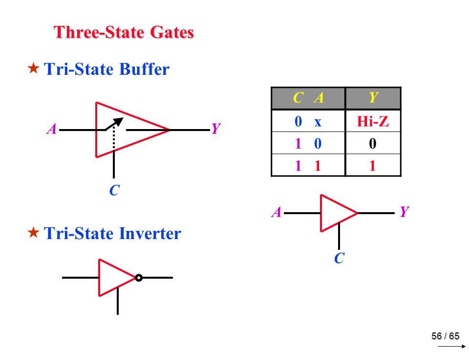 56 / 65 Three-State Gates  Tri-State Buffer  Tri-State Inverter AY C C AY 0 xHi-Z 1 00 1 1 AY C