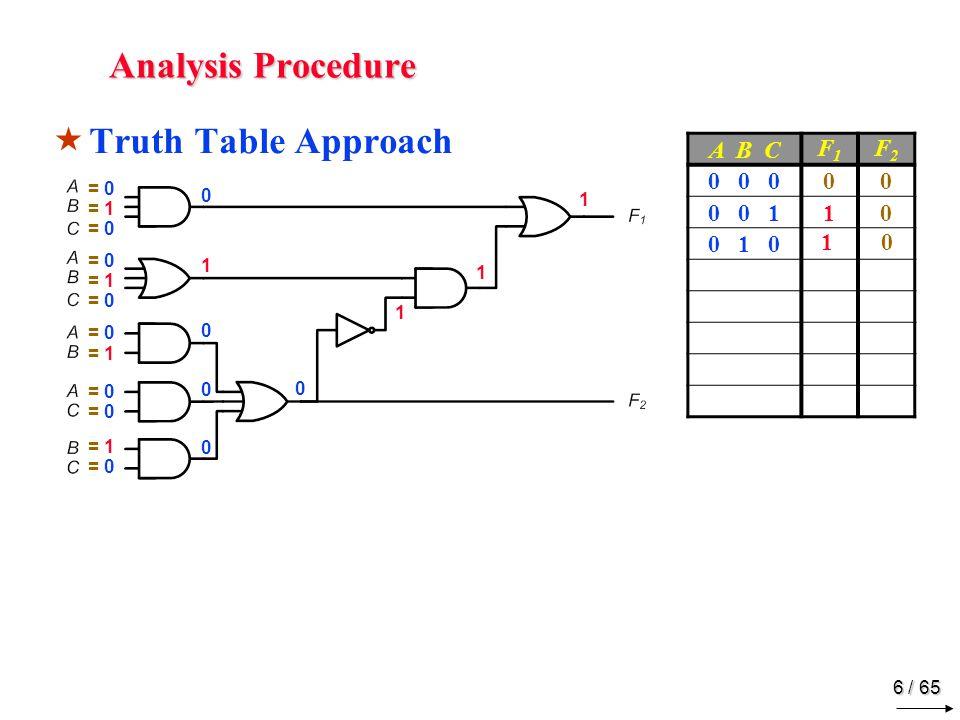 6 / 65 Analysis Procedure  Truth Table Approach = 0 = 1 = 0 = 1 = 0 = 1 = 0 = 1 = 0 0100001000 0 1 1 1 A B C F1F1 F2F2 0 0 000 0 0 110 0 1 0 1 0