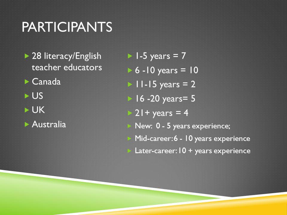 PARTICIPANTS  28 literacy/English teacher educators  Canada  US  UK  Australia  1-5 years = 7  6 -10 years = 10  11-15 years = 2  16 -20 years= 5  21+ years = 4  New: 0 - 5 years experience;  Mid-career: 6 - 10 years experience  Later-career: 10 + years experience