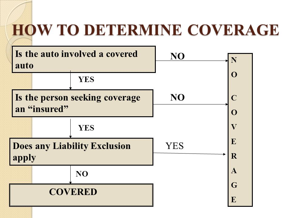 """HOW TO DETERMINE COVERAGE Is the auto involved a covered auto Is the person seeking coverage an """"insured"""" Does any Liability Exclusion apply COVERED N"""