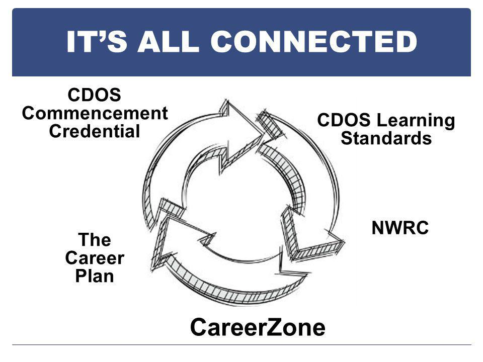 CDOS Learning Standards The Career Plan CareerZone IT'S ALL CONNECTED NWRC CDOS Commencement Credential