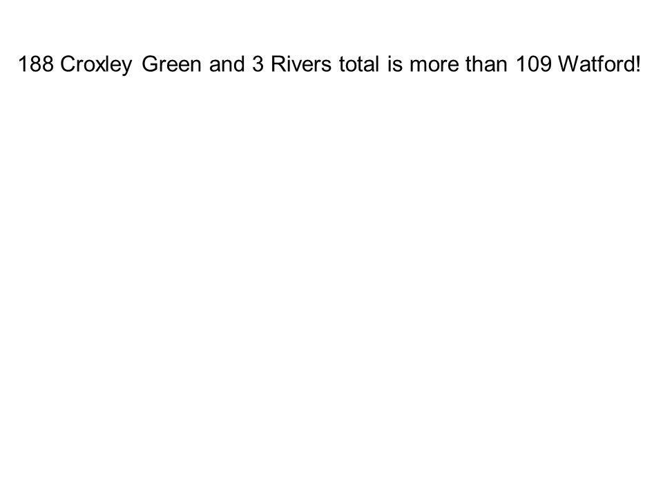 188 Croxley Green and 3 Rivers total is more than 109 Watford!