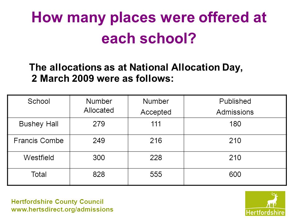 Westfields: 3 school forms allocated (300) more than Published (210).