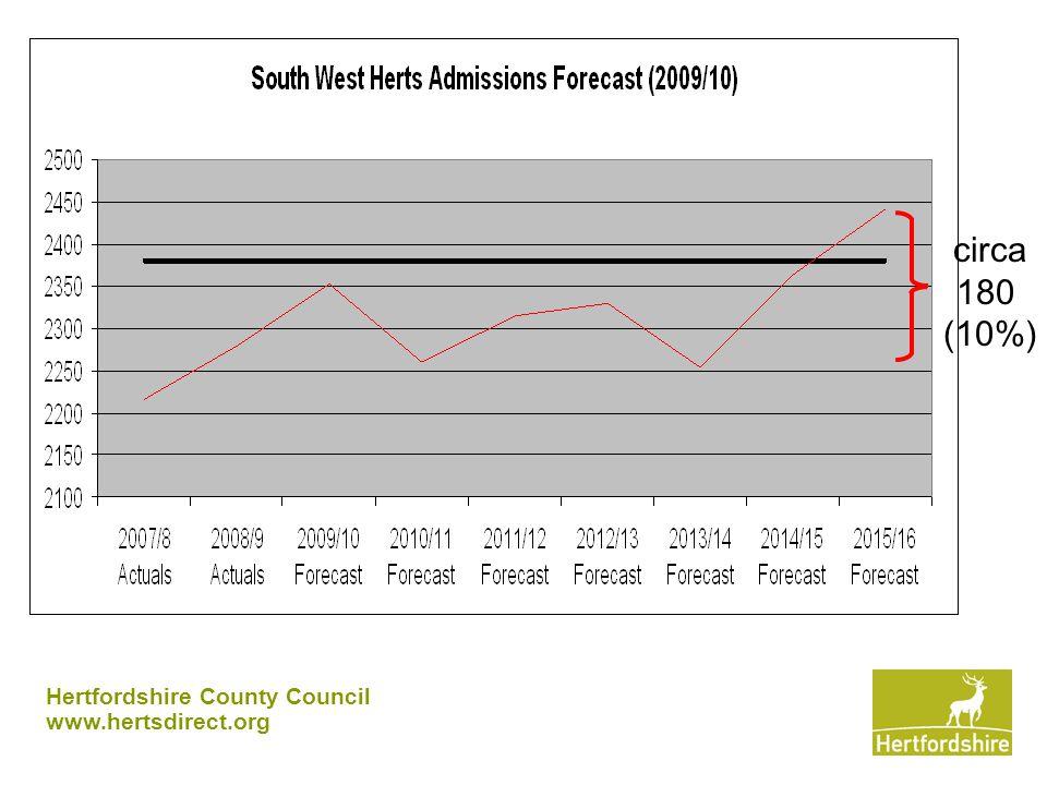 Hertfordshire County Council www.hertsdirect.org circa 180 (10%)