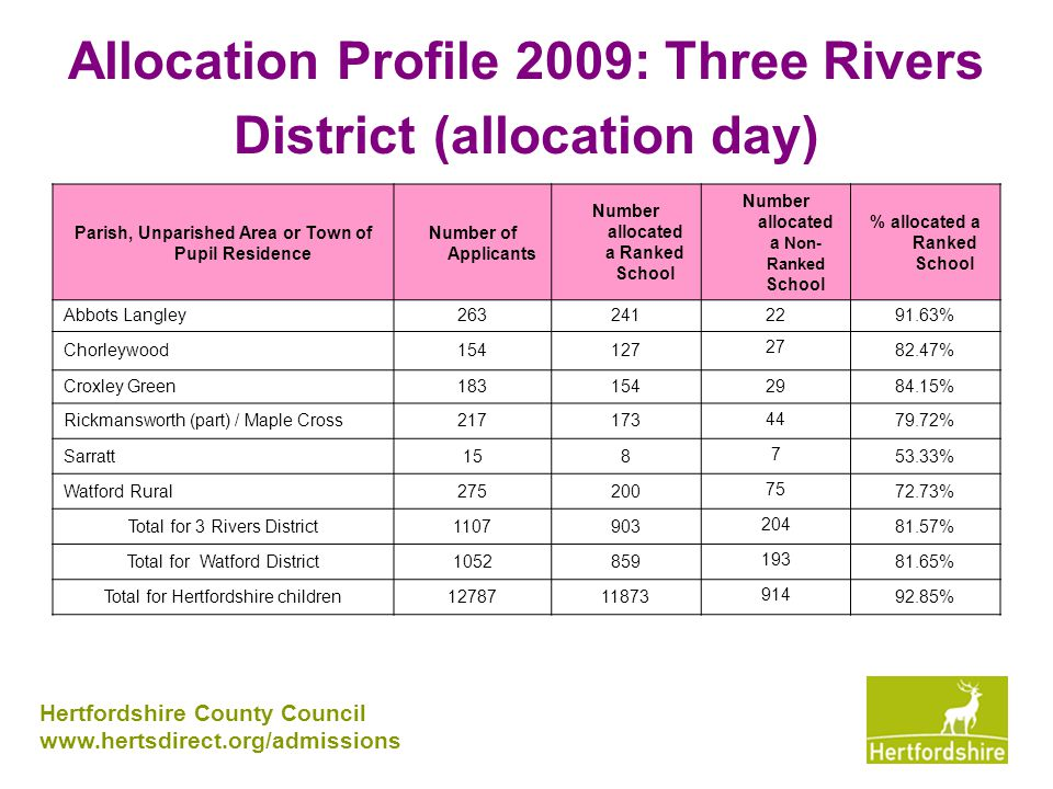 Allocation Profile 2009: Three Rivers District (allocation day) Hertfordshire County Council www.hertsdirect.org/admissions Parish, Unparished Area or Town of Pupil Residence Number of Applicants Number allocated a Ranked School Number allocated a Non- Ranked School % allocated a Ranked School Abbots Langley2632412291.63% Chorleywood154127 27 82.47% Croxley Green183154 29 84.15% Rickmansworth (part) / Maple Cross217173 44 79.72% Sarratt158 7 53.33% Watford Rural275200 75 72.73% Total for 3 Rivers District1107903 204 81.57% Total for Watford District1052859 193 81.65% Total for Hertfordshire children1278711873 914 92.85%