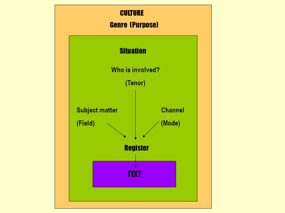 TEXT CULTURE Genre (Purpose) Situation Who is involved.