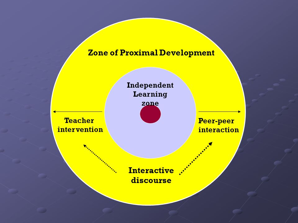 Zone of Proximal Development Independent Learning zone Interactive discourse Teacher intervention Peer-peer interaction