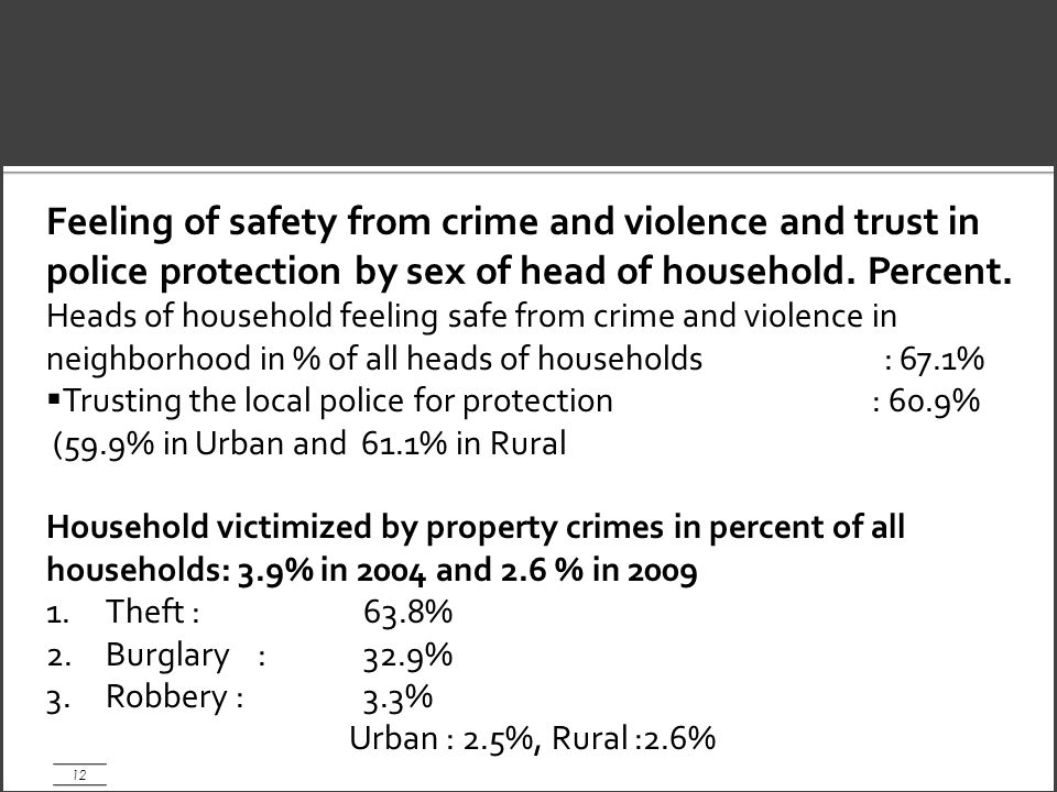 12 Feeling of safety from crime and violence and trust in police protection by sex of head of household.