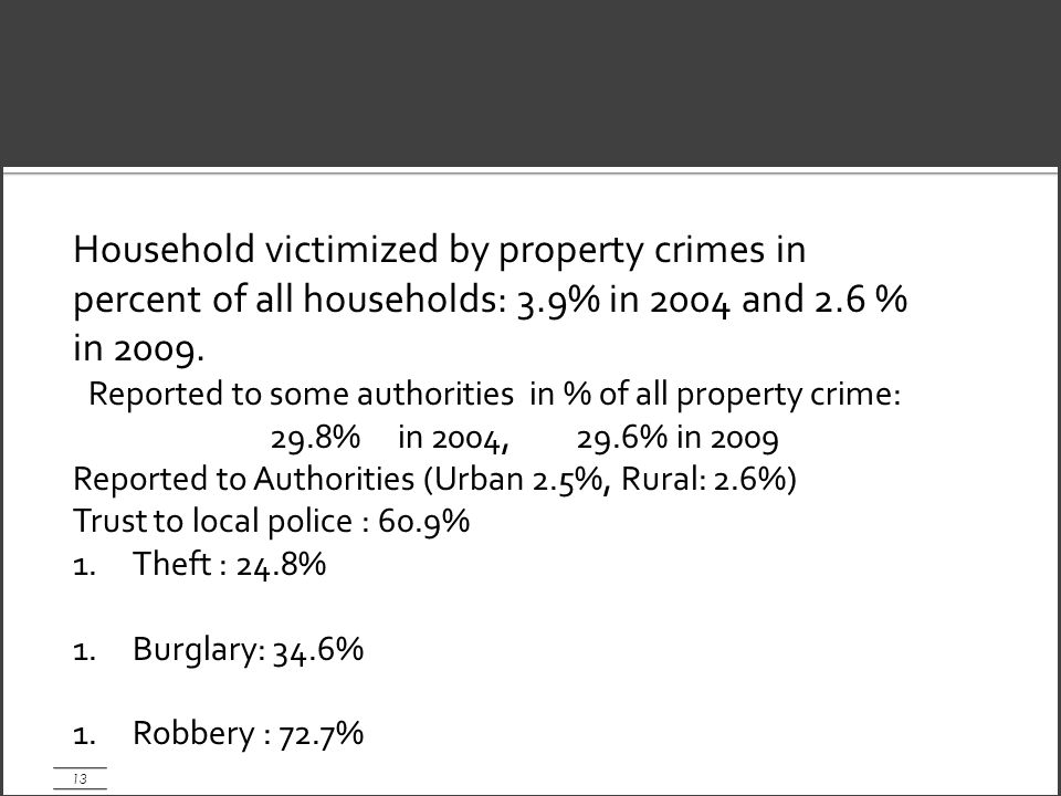 13 Household victimized by property crimes in percent of all households: 3.9% in 2004 and 2.6 % in 2009.
