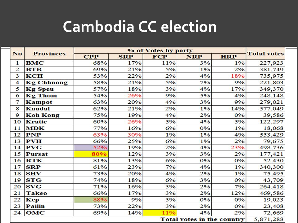 Cambodia CC election