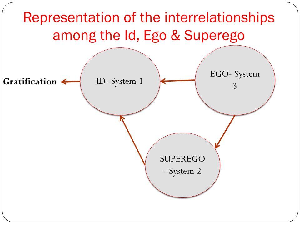 Representation of the interrelationships among the Id, Ego & Superego ID- System 1 SUPEREGO - System 2 EGO- System 3 Gratification