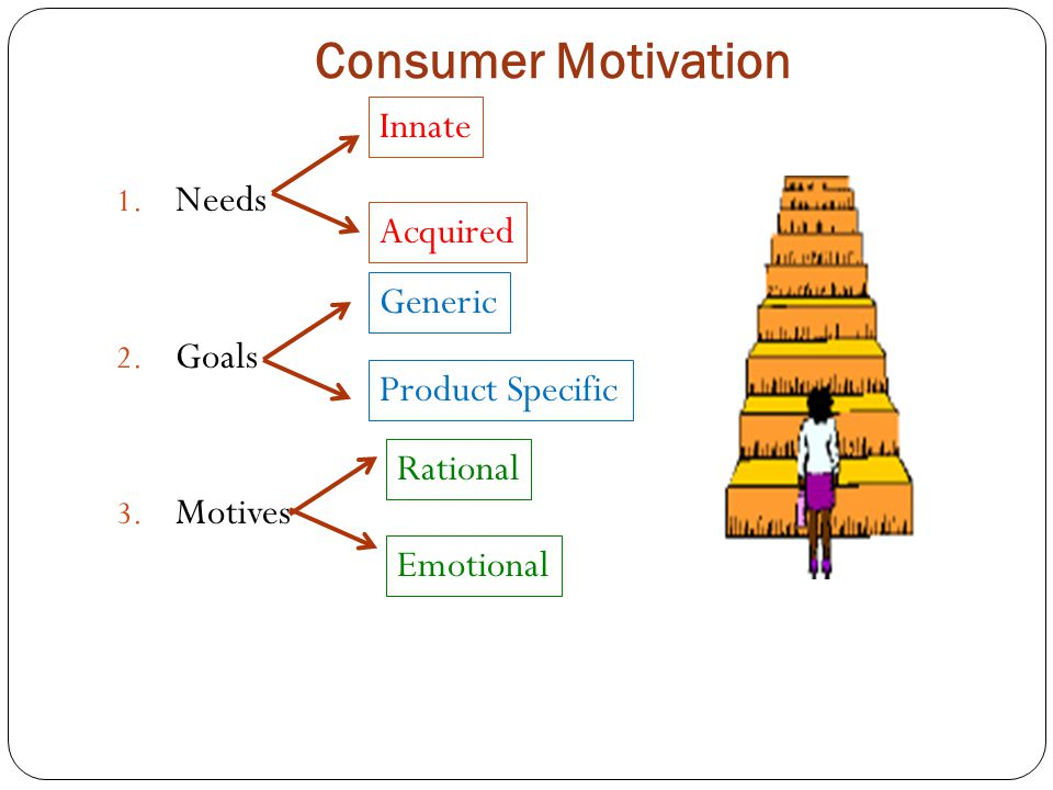 Consumer Motivation 1. Needs 2. Goals 3. Motives Innate Acquired Generic Product Specific Rational Emotional