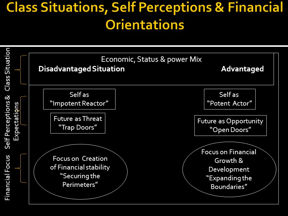 Economic, Status & power Mix Disadvantaged Situation Advantaged Situation Economic, Status & power Mix Disadvantaged Situation Advantaged Situation Self as Impotent Reactor Self as Potent Actor Future as Threat Trap Doors Future as Opportunity Open Doors Focus on Creation of Financial stability Securing the Perimeters Focus on Financial Growth & Development Expanding the Boundaries Class Situation Self Perceptions & Expectations Financial Focus