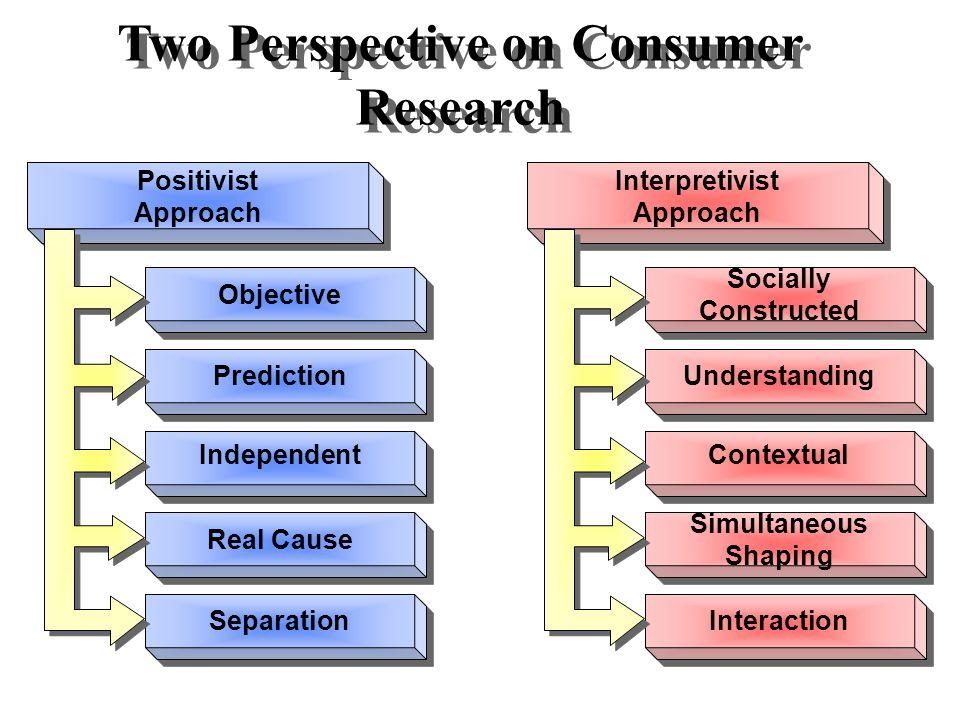 The Wheel of Consumer Behavior