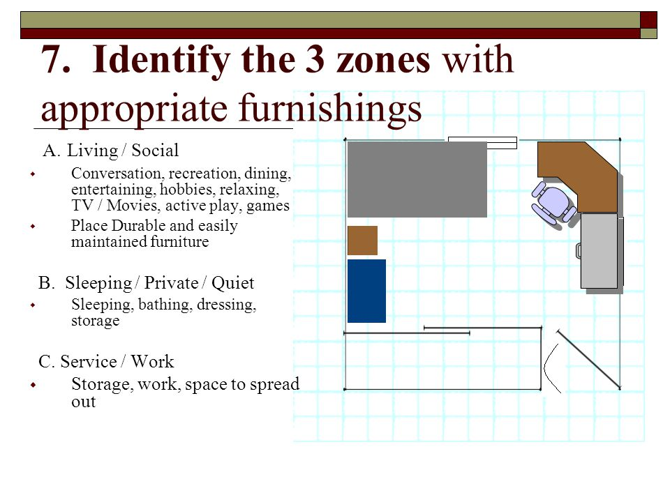 7. Identify the 3 zones with appropriate furnishings A. Living / Social  Conversation, recreation, dining, entertaining, hobbies, relaxing, TV / Movi