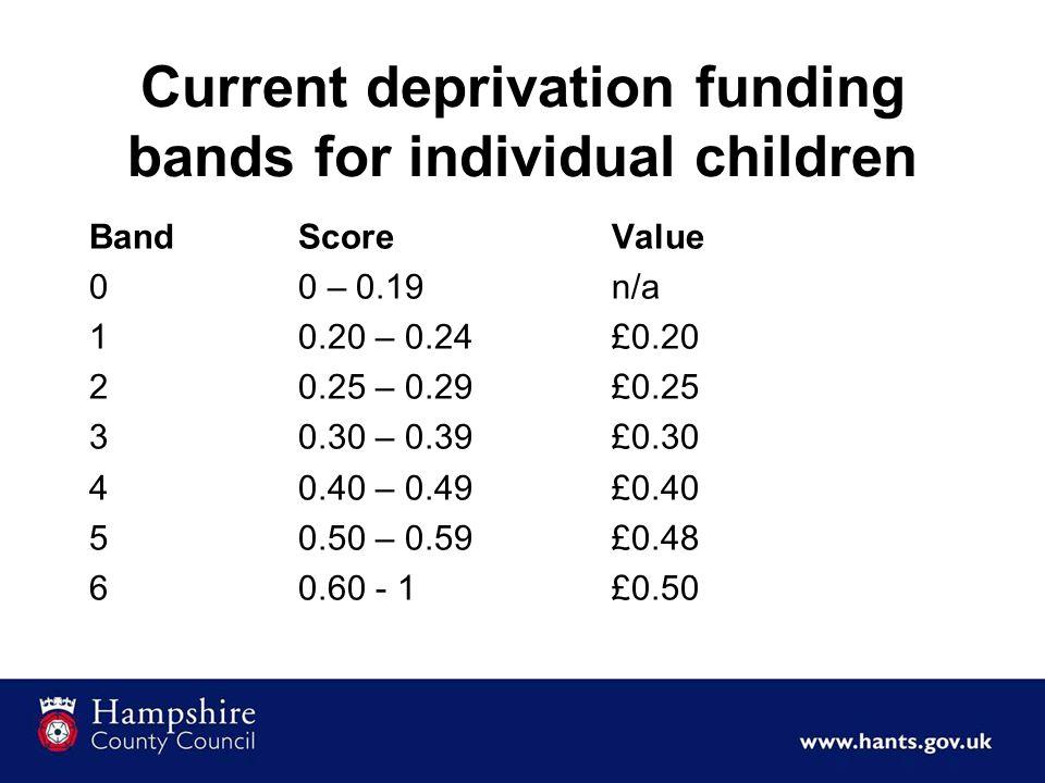 Current deprivation funding bands for individual children BandScoreValue 00 – 0.19n/a 10.20 – 0.24£0.20 20.25 – 0.29£0.25 30.30 – 0.39£0.30 40.40 – 0.