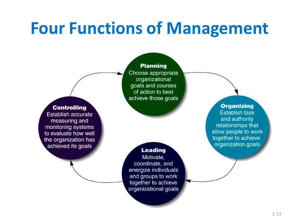 1-13 Four Functions of Management