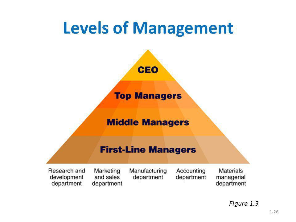 1-26 Levels of Management Figure 1.3