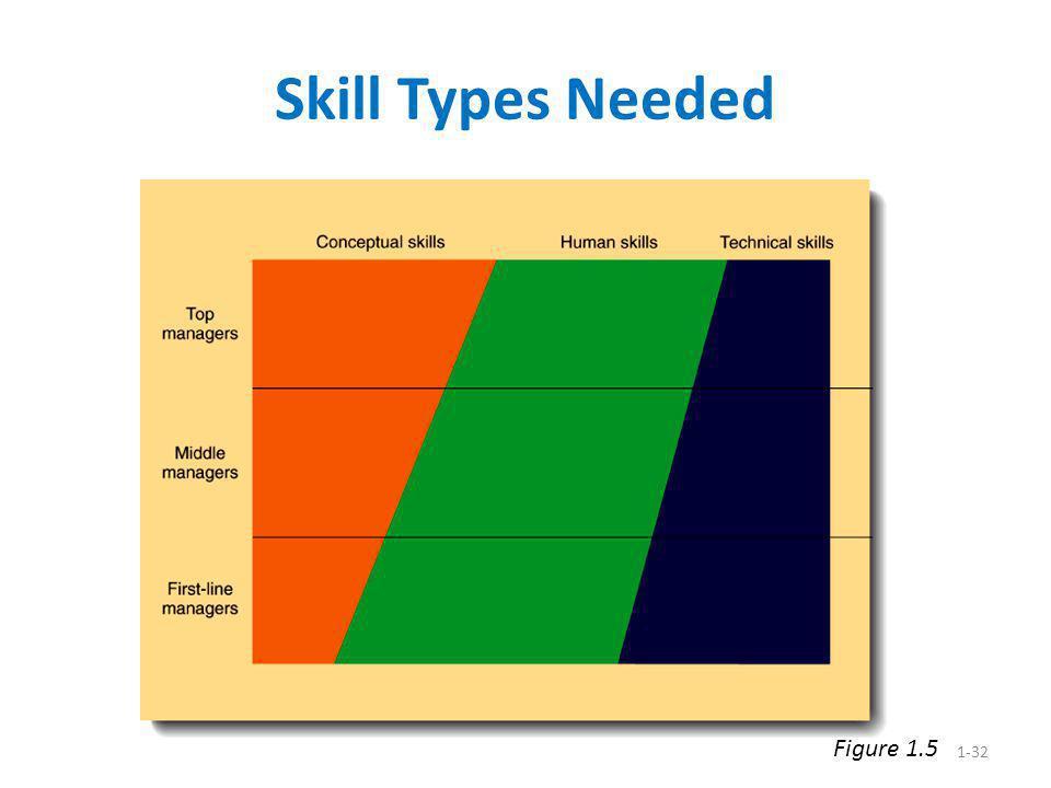 1-32 Skill Types Needed Figure 1.5