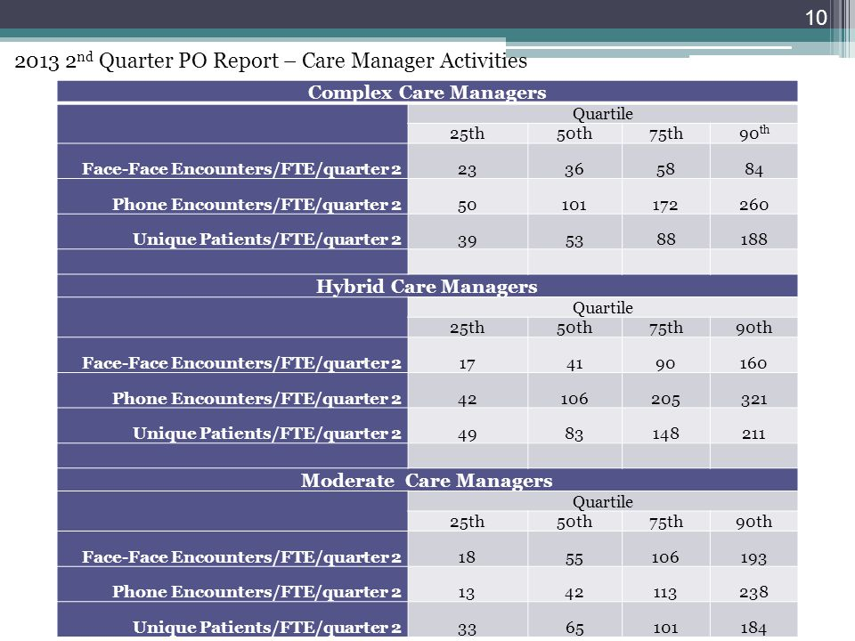 Complex Care Managers Quartile 25th50th75th90 th Face-Face Encounters/FTE/quarter 223365884 Phone Encounters/FTE/quarter 250101172260 Unique Patients/FTE/quarter 2395388188 Hybrid Care Managers Quartile 25th50th75th90th Face-Face Encounters/FTE/quarter 2174190160 Phone Encounters/FTE/quarter 242106205321 Unique Patients/FTE/quarter 24983148211 Moderate Care Managers Quartile 25th50th75th90th Face-Face Encounters/FTE/quarter 21855106193 Phone Encounters/FTE/quarter 21342113238 Unique Patients/FTE/quarter 23365101184 2013 2 nd Quarter PO Report – Care Manager Activities 10