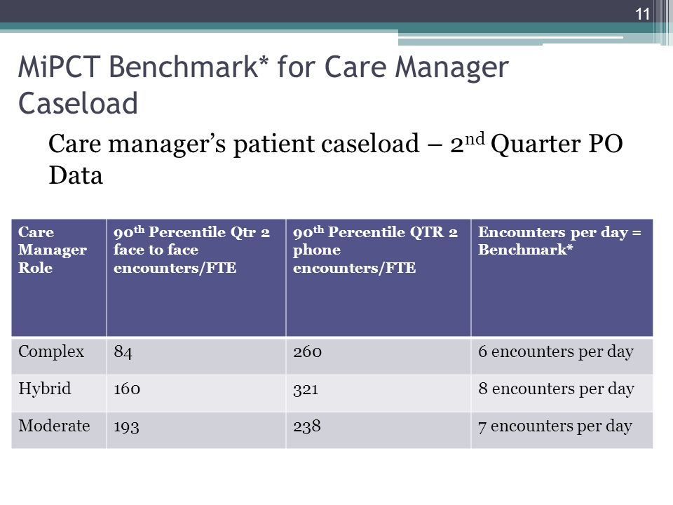 MiPCT Benchmark* for Care Manager Caseload Care manager's patient caseload – 2 nd Quarter PO Data 11 Care Manager Role 90 th Percentile Qtr 2 face to face encounters/FTE 90 th Percentile QTR 2 phone encounters/FTE Encounters per day = Benchmark* Complex842606 encounters per day Hybrid1603218 encounters per day Moderate1932387 encounters per day