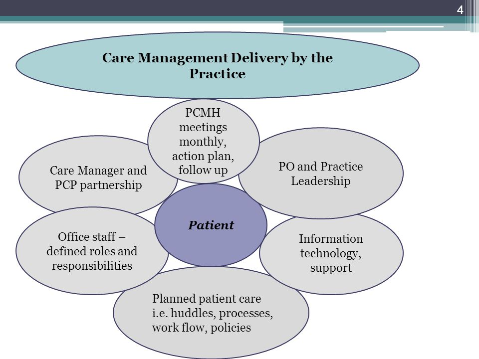 4 Planned patient care i.e.