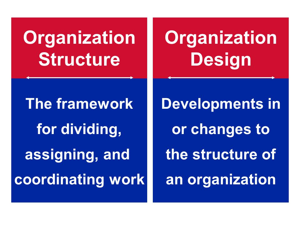 Contingency Factors (cont'd) Technology and Structure: – Organizations adapt their structures to their technology.