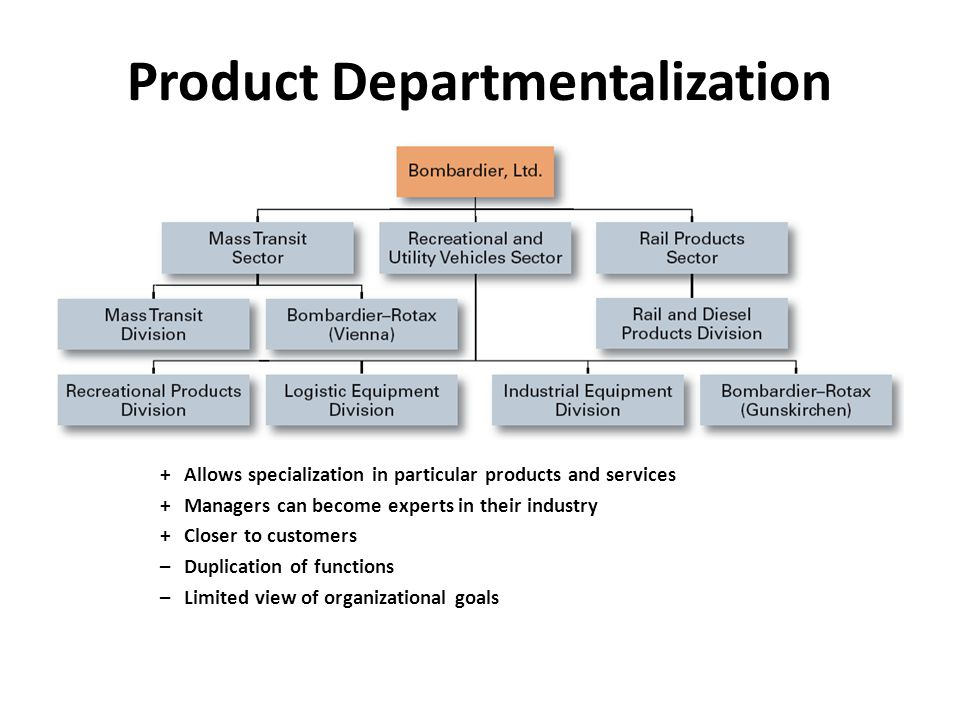 Process Departmentalization +More efficient flow of work activities –Can only be used with certain types of products