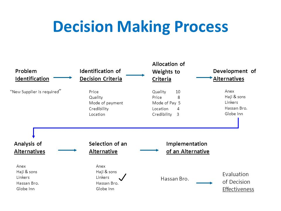 Decision Making Process 1.Identifying the problem. 2.Identifying decision criteria. 3.Allocating weights to the criteria. 4.Developing alternatives. 5