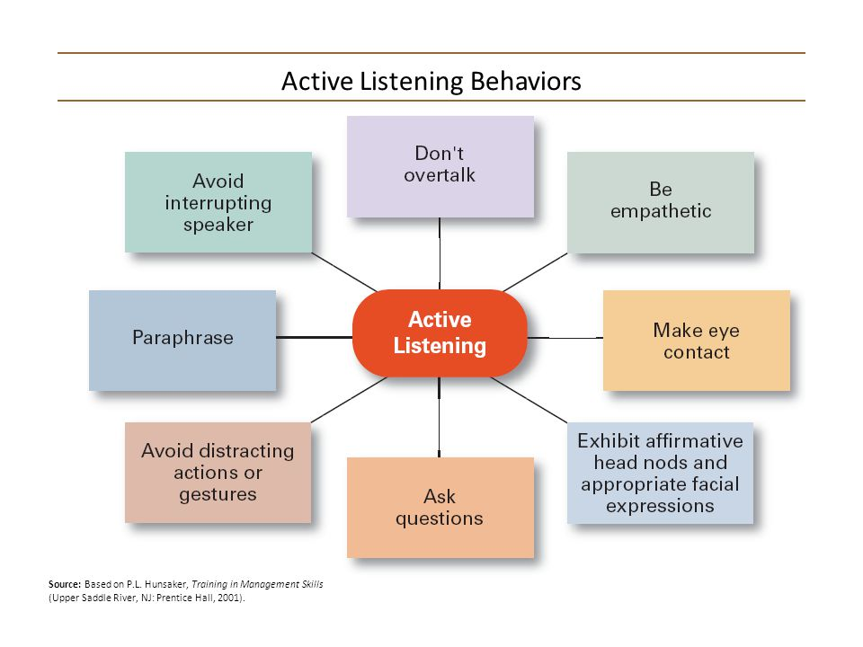 Active Listening Behaviors Source: Based on P.L. Hunsaker, Training in Management Skills (Upper Saddle River, NJ: Prentice Hall, 2001).