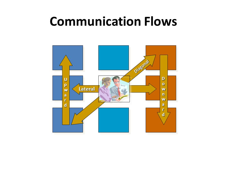Communication Flows Lateral Diagonal DownwardDownwardDownwardDownward UpwardUpwardUpwardUpward